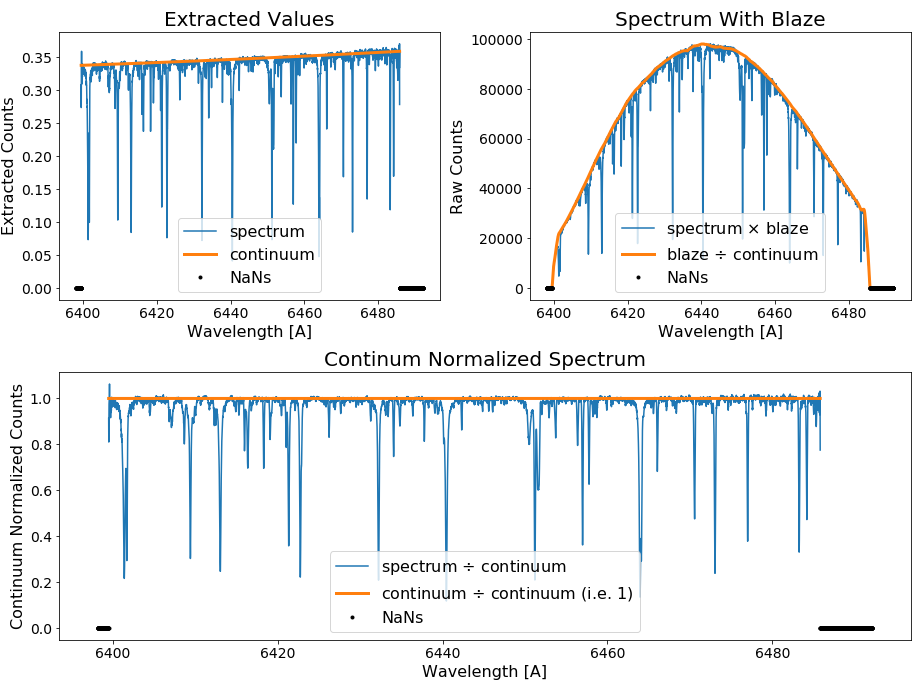 Example plots of EXPRES spectra